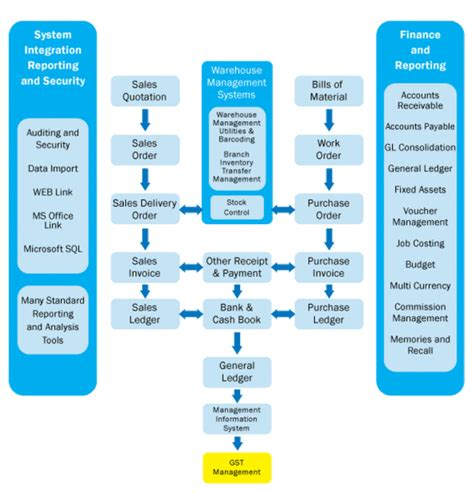 workflow erp workflow diagram of erp image collections how to guide