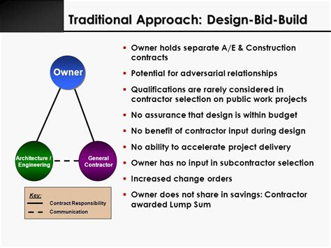design build contract change orders robert l moultrie chairman ceo ppt download
