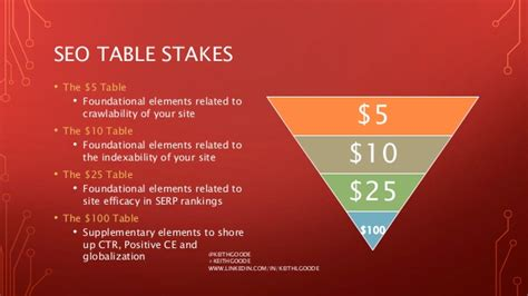 Table Stakes by Seo Table Stakes Clarity 14
