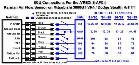 wiring diagram 3000gt stealth international message center