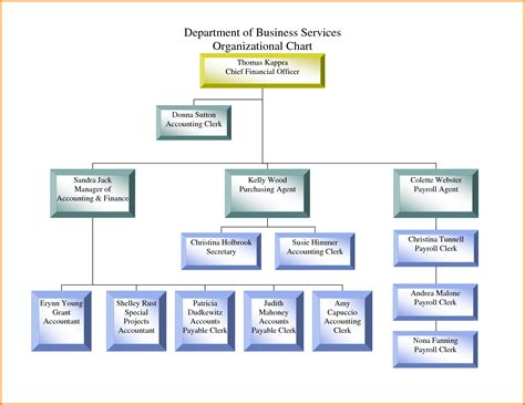 organizational chart template doc sle organizational chart divisional corporate