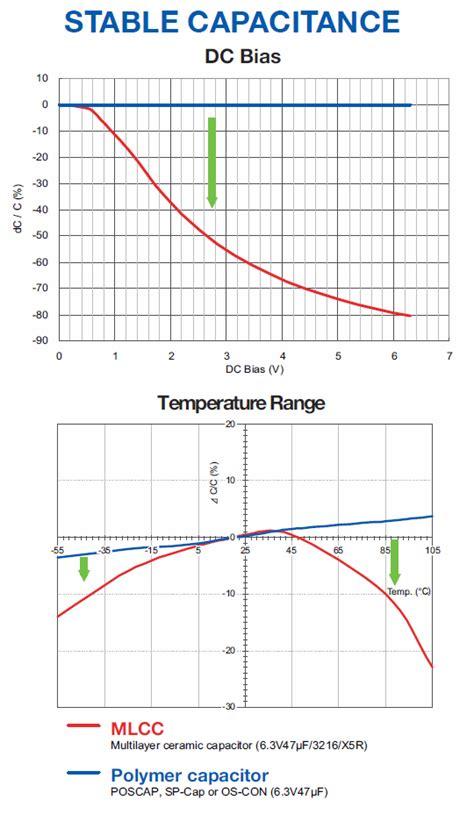 understanding inductors and capacitors understanding capacitors 28 images how capacitors work understanding capacitors