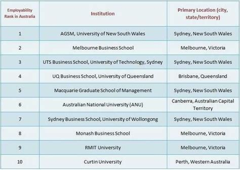 List Of In Melbourne For Mba what is the best college for an mba in canada australia