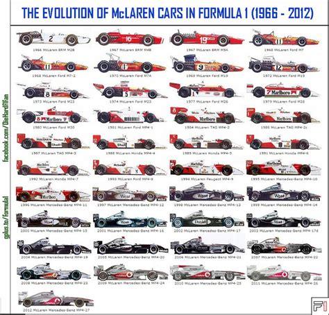 f1 cars history evolution of mclaren f1 cars f 1 formula