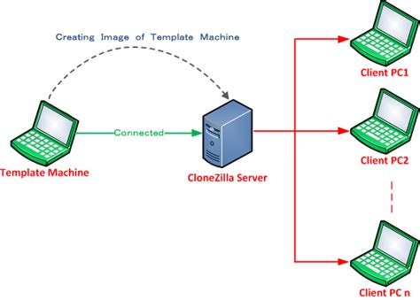 tutorial clonezilla ubuntu server clonezilla drbl tutorial for debian 6 0 1 and ubuntu 10 10