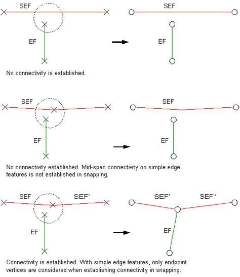 arcgis tutorial geometric network arcgis desktop help 9 3 about creating geometric networks