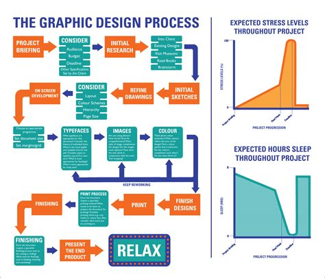 design process for visual communication graphic design processes flow charts strategic