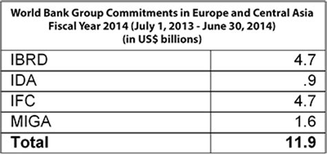 world bank financial year world bank provided 11 9 billion to europe and