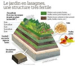 les lasagnes c est pour le jardin le parisien