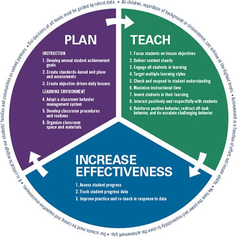 improving school board effectiveness a balanced governance approach books teaching learning framework diagram teaching and