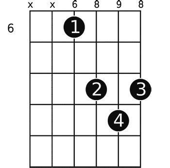 The G# guitar chord | GuitarTabsExplorer.com G Sharp Chord Guitar Finger Position