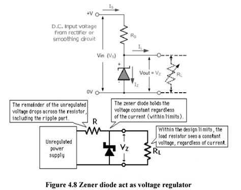 zener diode explanation zener diode study material lecturing notes assignment reference wiki description explanation