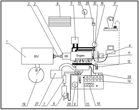 engine bench test figure 1 engine test bench investigation in adjusting the parameters of a diesel
