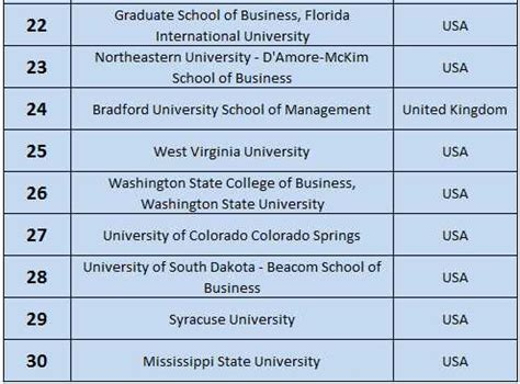 Of At Dallas Mba Ranking by Uk Dominate In Mba Rankings 2016 Aftergraduation