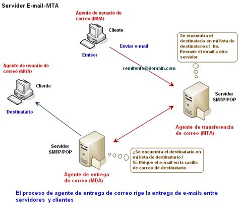 webmail interno it roberto s networking servicios de e mail y protocolos