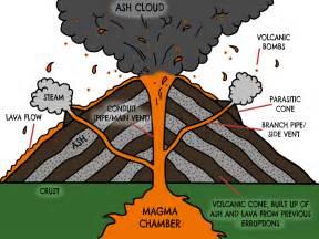 volcano diagram google search ideas for the classroom