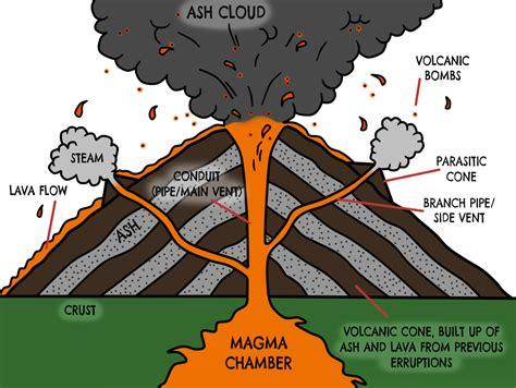 composite volcano diagram volcano diagram thinglink
