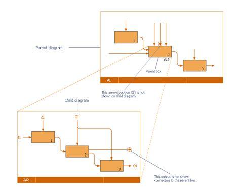 idef0 visio idef0 visio idef0 diagram in best free home design