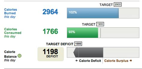weight loss 500 calorie deficit is sugar bad for weight loss fitsaurus