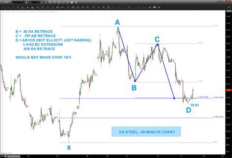 x pattern in stock market could this buy pattern spur a us steel stock x rally