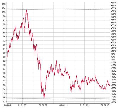 deutsche bank aktien kurs macro perspective tektonische verschiebungen in der