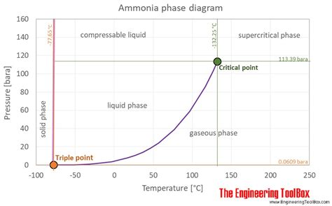 phase diagram for ammonia ammonia vapour pressure at gas liquid equilibrium