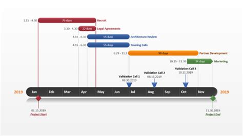 Microsoft Office Timeline Templates Gantt Chart Template Collection