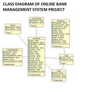 Cargo Management System Project Documentation In Php Library Management System Project In Php With