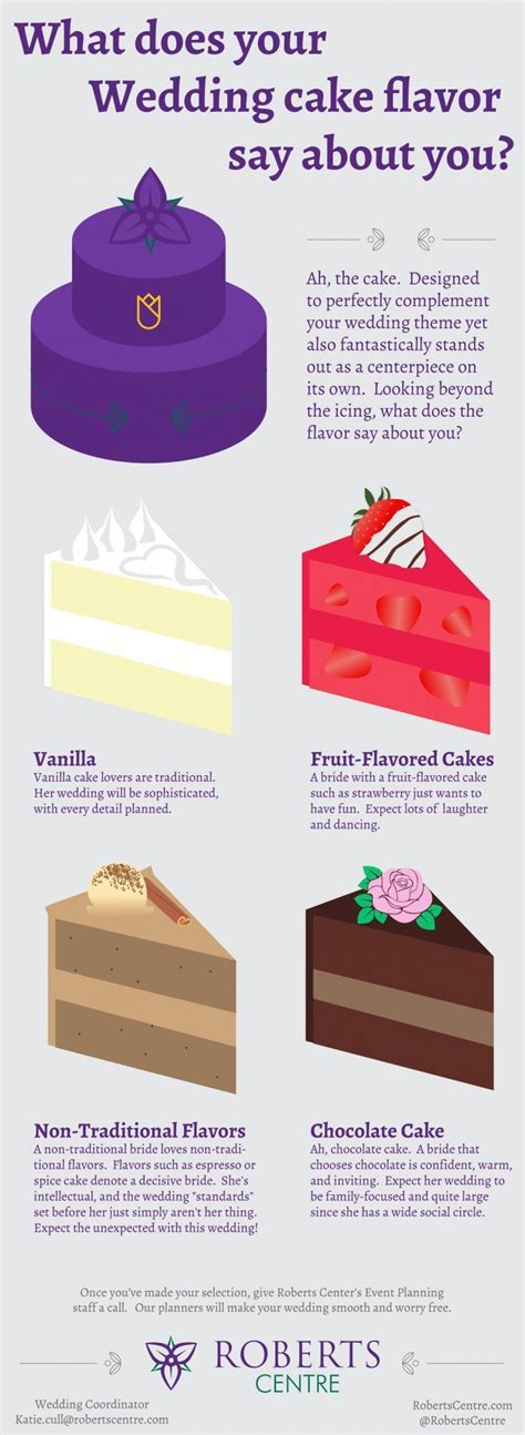 What does your wedding cake flavor say about you?