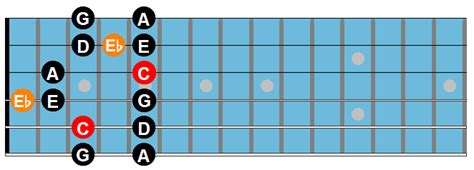 minor swing scales the major blues scale for jazz guitar