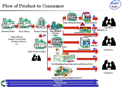 toyota products and home tools for lean manufacturing toyota production system
