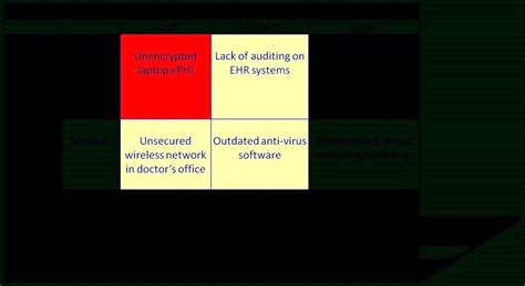 meaningful use security risk analysis template meaningful use security risk analysis template