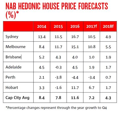 house price predictions 2017 house price predictions 2017 28 images will your home