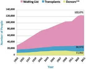 organ donation statistics why be an organ donor