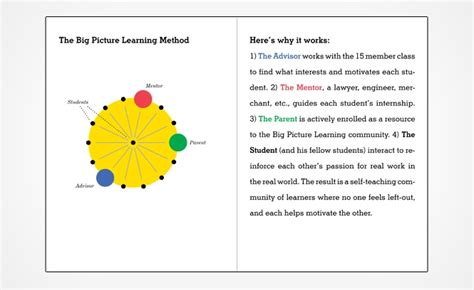 Milton Glaser The Work Big Picture Learning