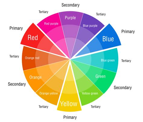 primary secondary tertiary colors colour theory properties and harmonies part 1 choosing
