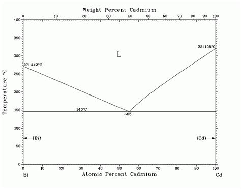 bi cd phase diagram melting point how to separate alloys chemistry stack exchange