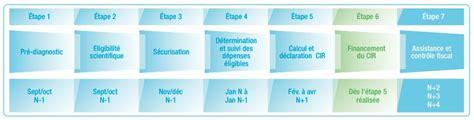 Credit Impot Formation Chef D Entreprise 2013 Cr 233 Dit Impot Recherche Le Duo Gagnant Expert Comptable Entrepreneur