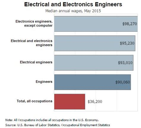 Industrial And Systems Engineering Mba Salary by Occupational Outlook For Electrical Engineers 187 Electrical