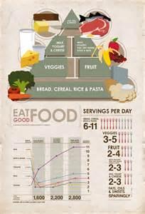 eat good food food infographics