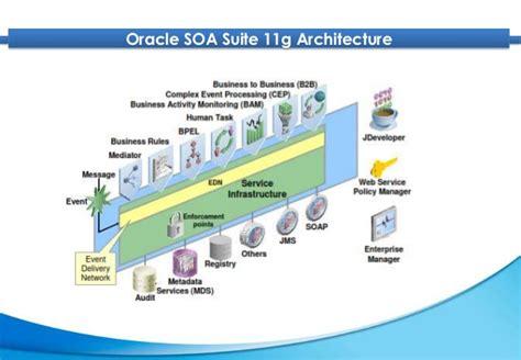 oracle soa suite architecture diagram oracle soa architecture diagram best free home