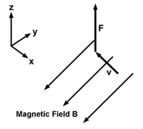 Crib Notes Definition by Sparknotes Magnetic Forces Definition Of The Magnetic Field
