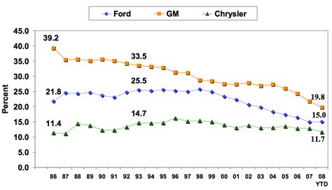 chrysler stock chart the 1980 chrysler bailout the big picture