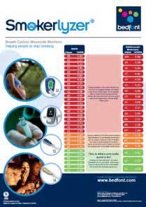 Carbon Monoxide Level Chart » Home Design 2017