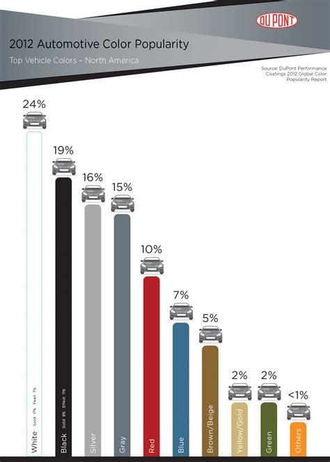 popular color 2012 dupont automotive color popularity report showcases