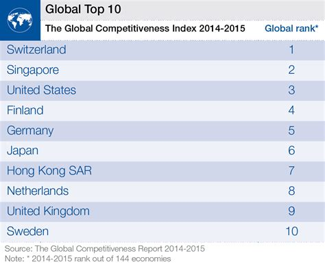 Top International Mba Programs 2015 by The Global Competitiveness Report 2014 2015 World
