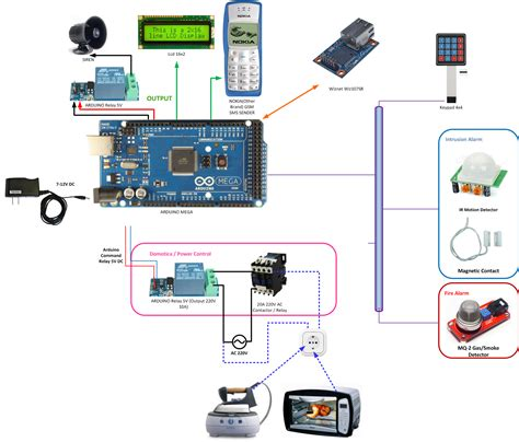 arduino home securty and automation project arduino