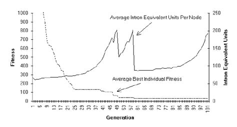 Francone Also Search For Ieu Per Node And Best Individual Fitness By Generation Averaged