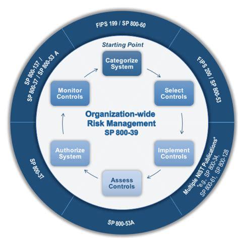 risk management risk management framework rmf overview risk management