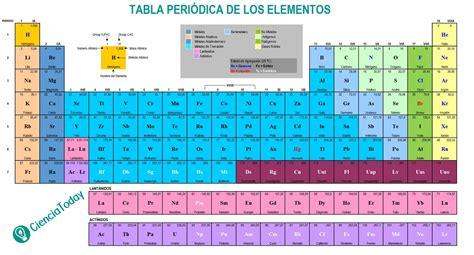 tabla periodica quimicos elementos gallery periodic